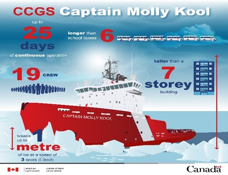 CCGS Captain Molly Kool infographic explaining that the vessel is longer than 6 school buses and taller than a 7 storey building. It has 19 crew, can operate continuously for up to 25 days, and breaks up to 1 metre of ice at a speed of 3 knots.