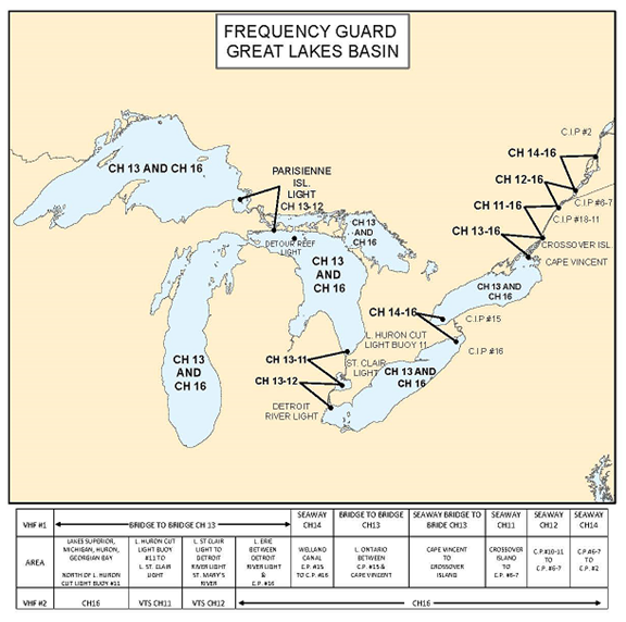 Frequency Guard Great Lakes Basin